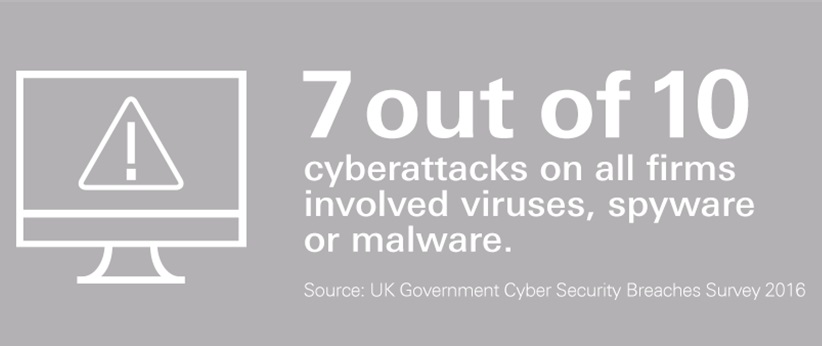 7 out 10 cyberattacks on all firms involved viruses, spyware or malware.