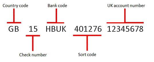 bank sort code mastercard international. Black Bedroom Furniture Sets. Home Design Ideas