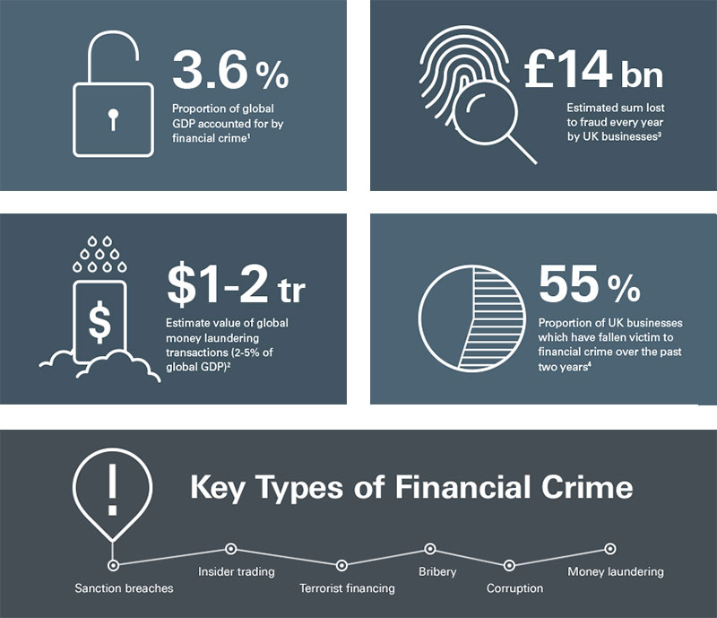 3.6 percent of global GDP is from financial crime. UK businesses lose an estimated GBP14 billion annually due to fraud. Estimated value of global money laundering transactions: USD1-2 trillion. 55 percent of UK businesses have been victimised by financial crime over the past two years.  Key types of financial crime: Sanction breaches, insider trading, terrorist financing, bribery, corruption and money laundering.