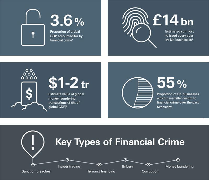 Financial Crime An Overview Hsbc
