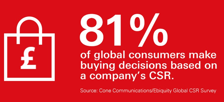 Buying decisions based on company's CSR.
